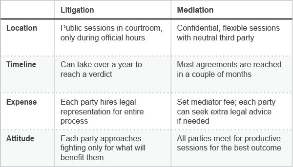 mediation vs court