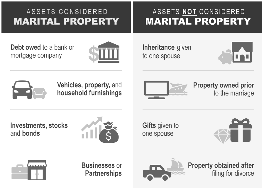 Graphic that explains assets that are and are not marital property.