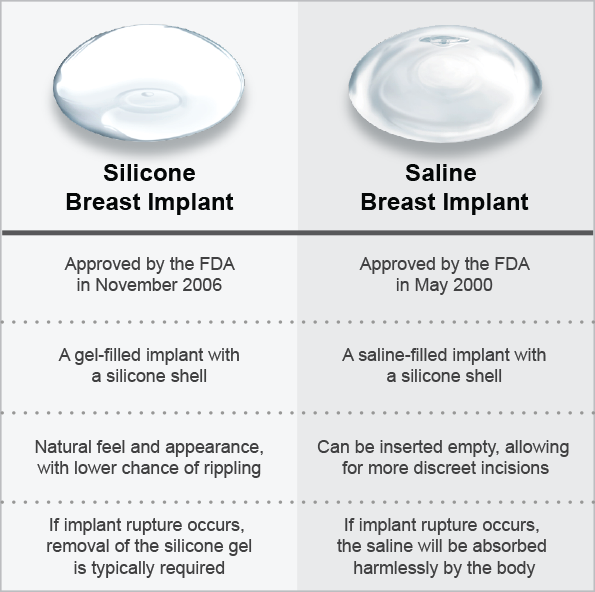 Saline vs silicone breast implants share