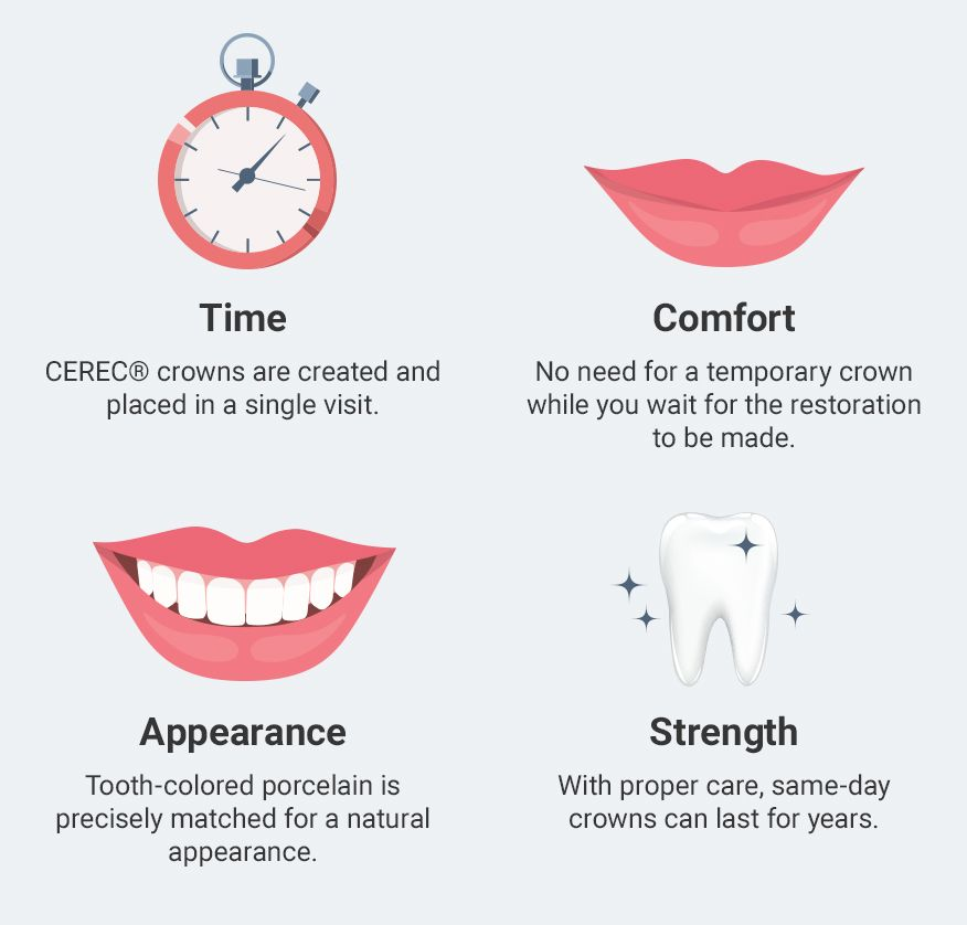 Graph of the benefits of CEREC® Technology