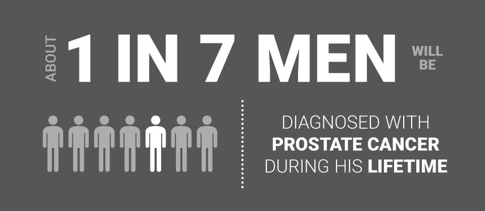 image of prostate cancer statistics